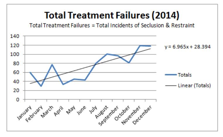ESH-Failures-Graph